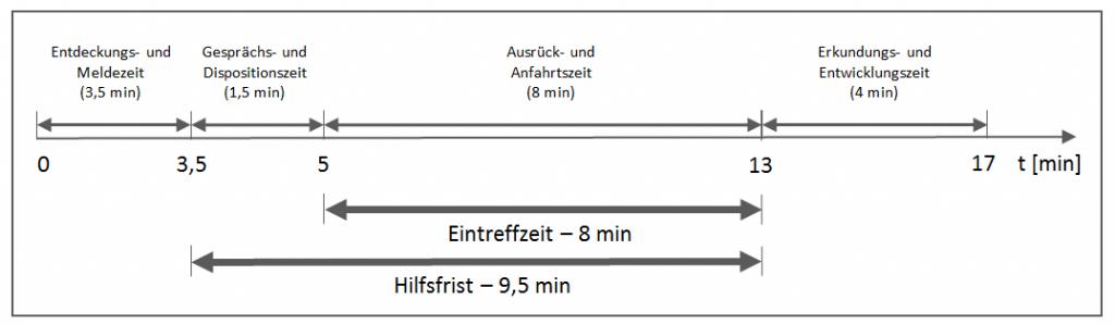 Hilfsfrist nach AGBF-Bund-Qualitätskriterium für die Bedarfsplanung von Feuerwehren in Städten.