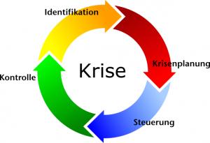 Krisenmanagement Kreisprozess nach FwDv 100